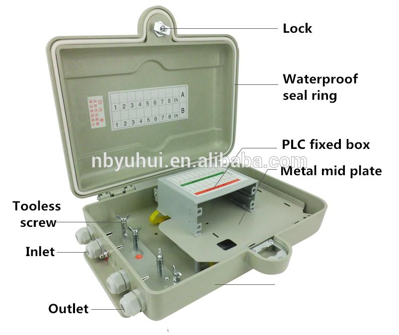 16 Πυρήνας PLC κουτί