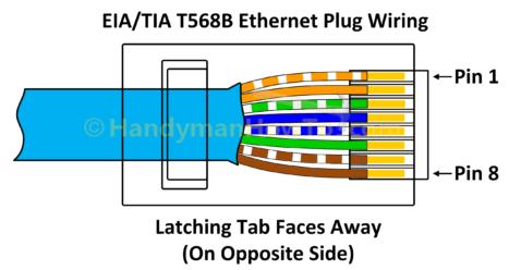 Πως προς το Σύρμα ένα Ethernet Βύσμα